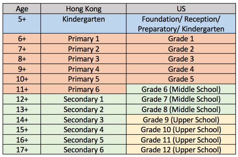 US Boarding Schools Admissions Timeline