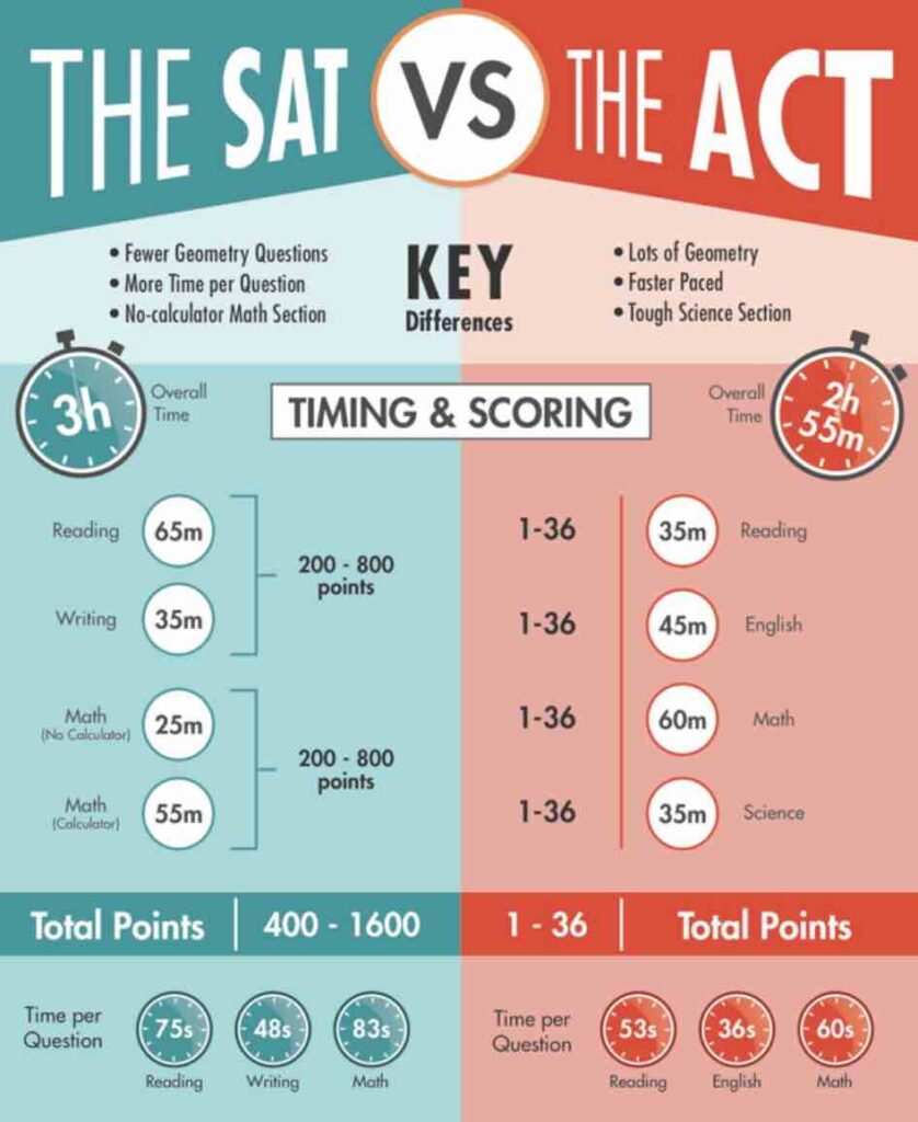 SAT or ACT comparison table